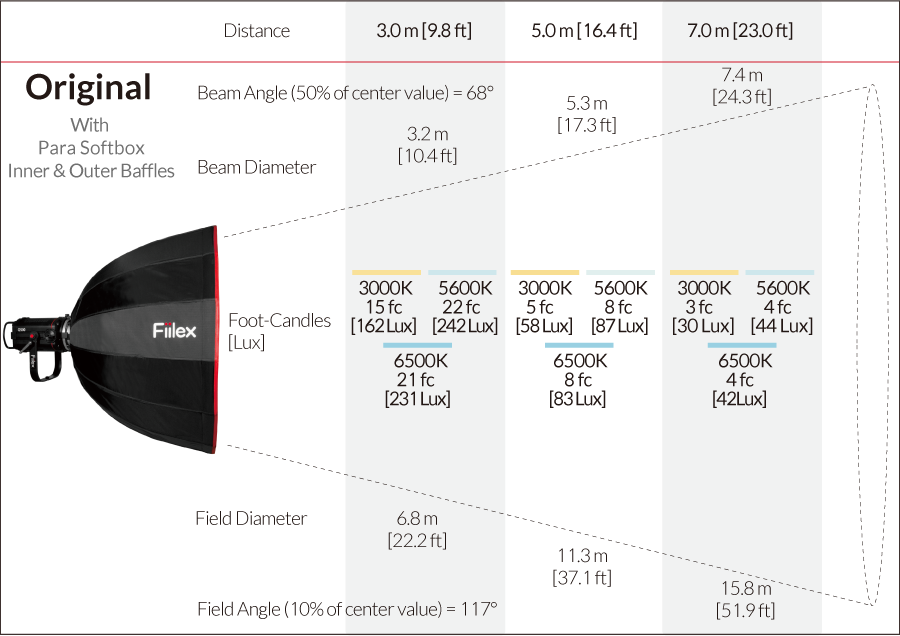 Fiilex Q500AC Photometric figure