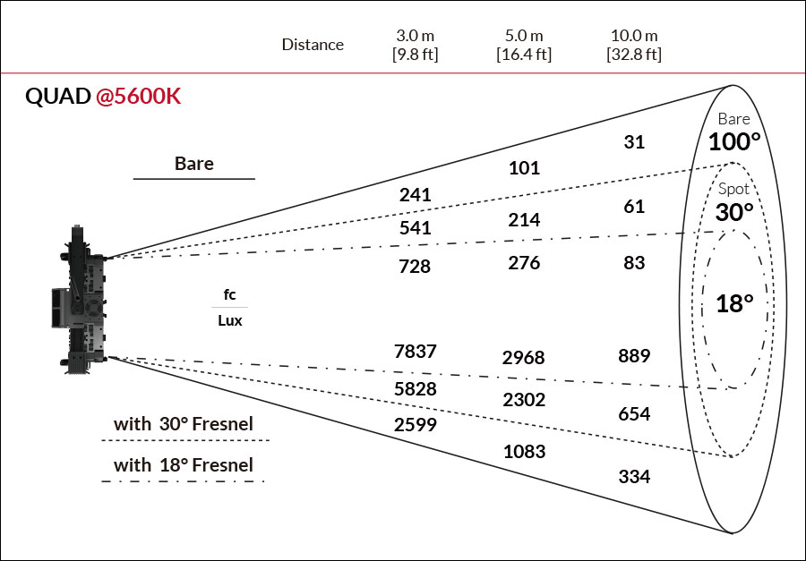 Fiilex QUAD Photometric figure @5600K