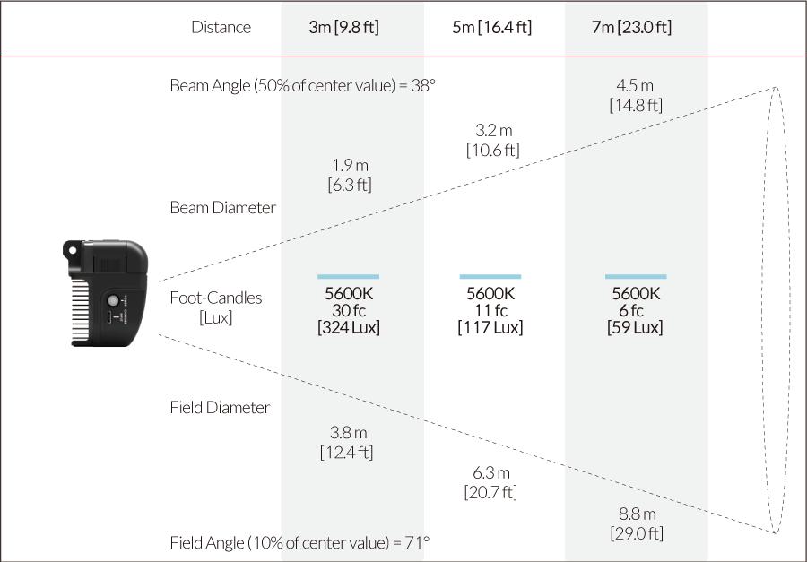 Fiilex AL250 Photometric figure