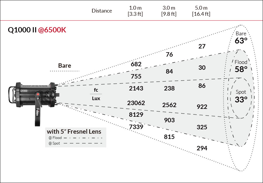 Fiilex Q1000 Photometric figure